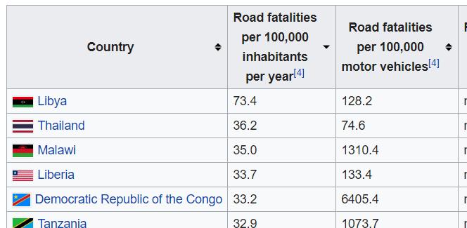 Trafikkdrepte i Thailand per 100 000 innbygger
